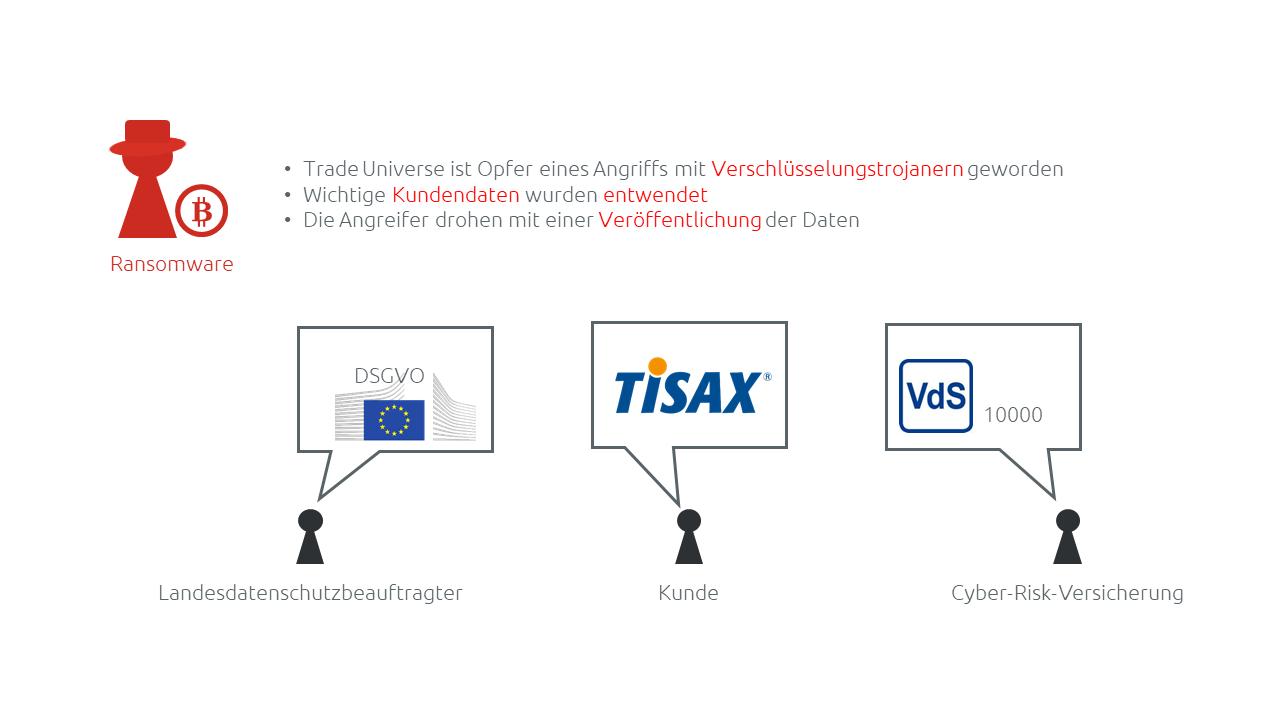 Folgen eines Ransomware-Vorfalls