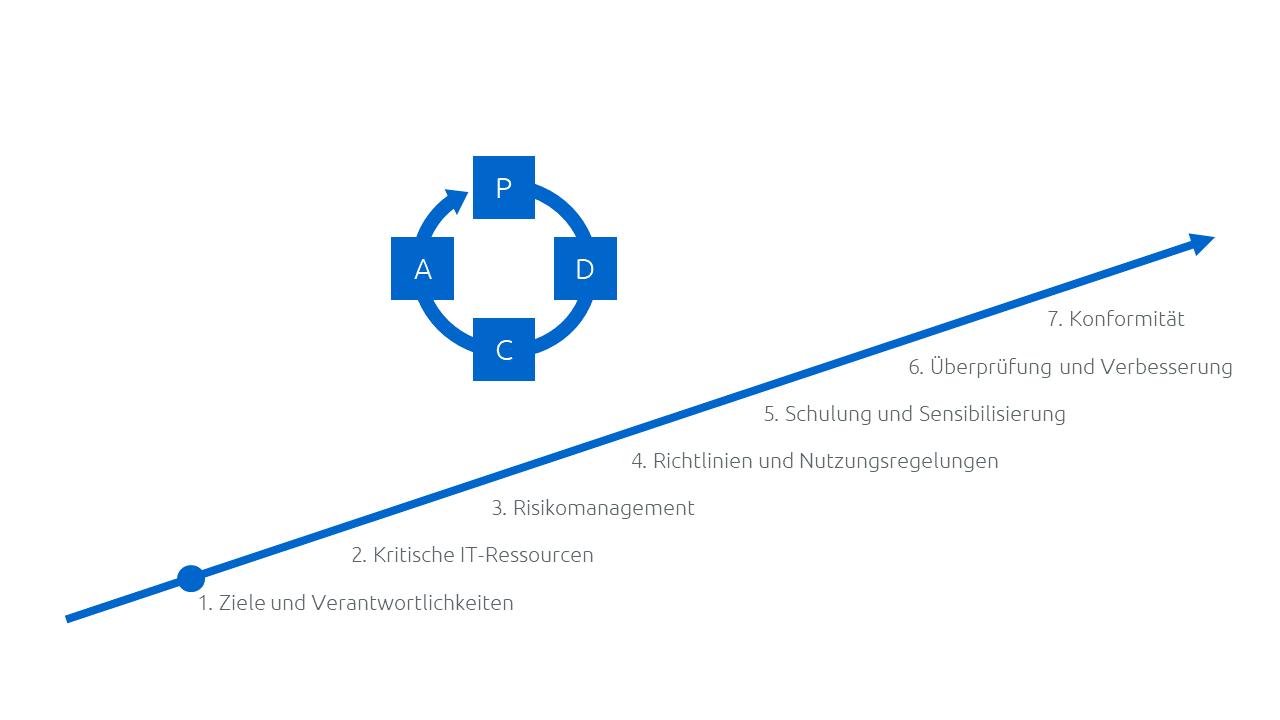 Schritte zur Einführung eines ISMS