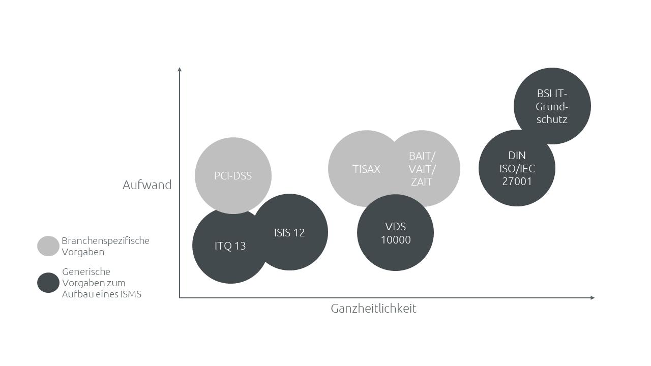 Überblick zu ISMS-Frameworks