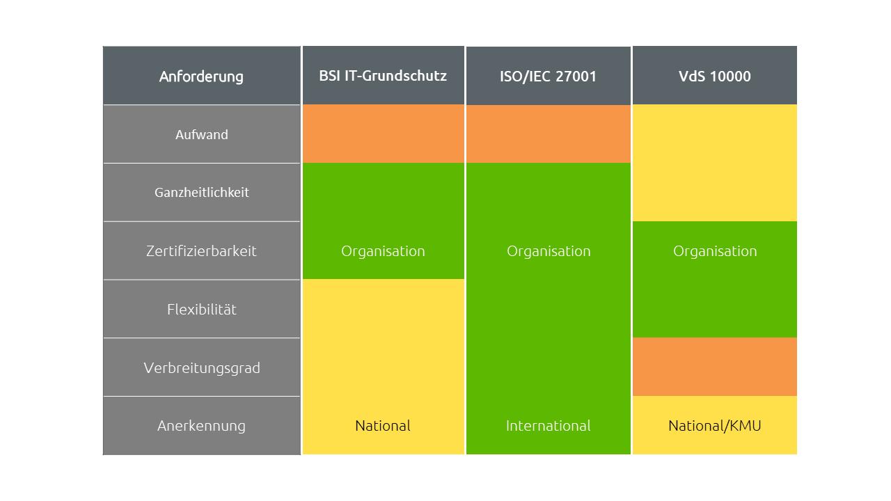 Vergleich der unterschiedlicher ISMS-Standards