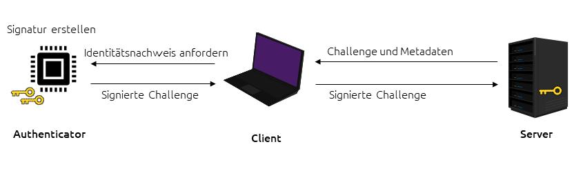 Ablauf einer FIDO2 Authentifikation