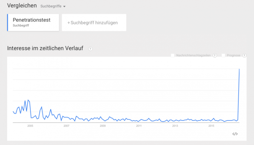 Google Trends Penetrationstest