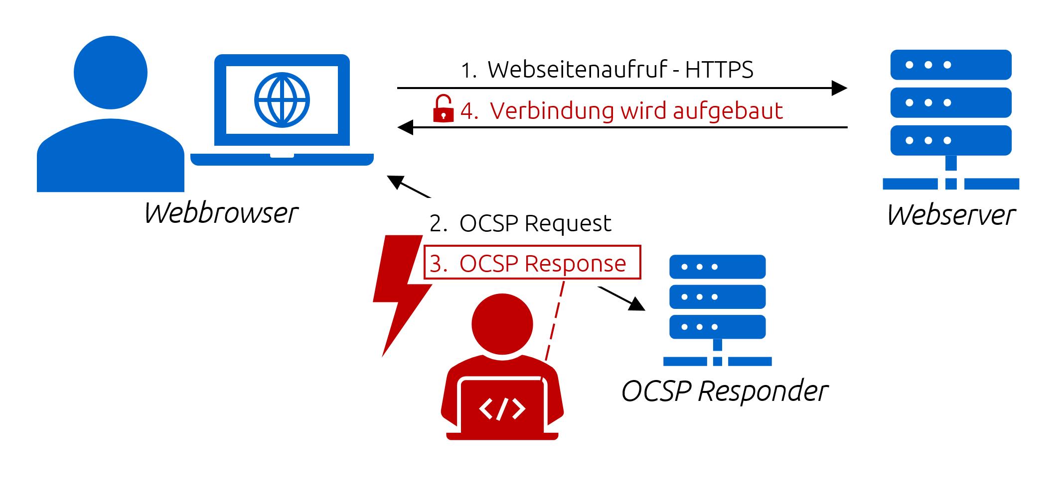 OCSP Angriff