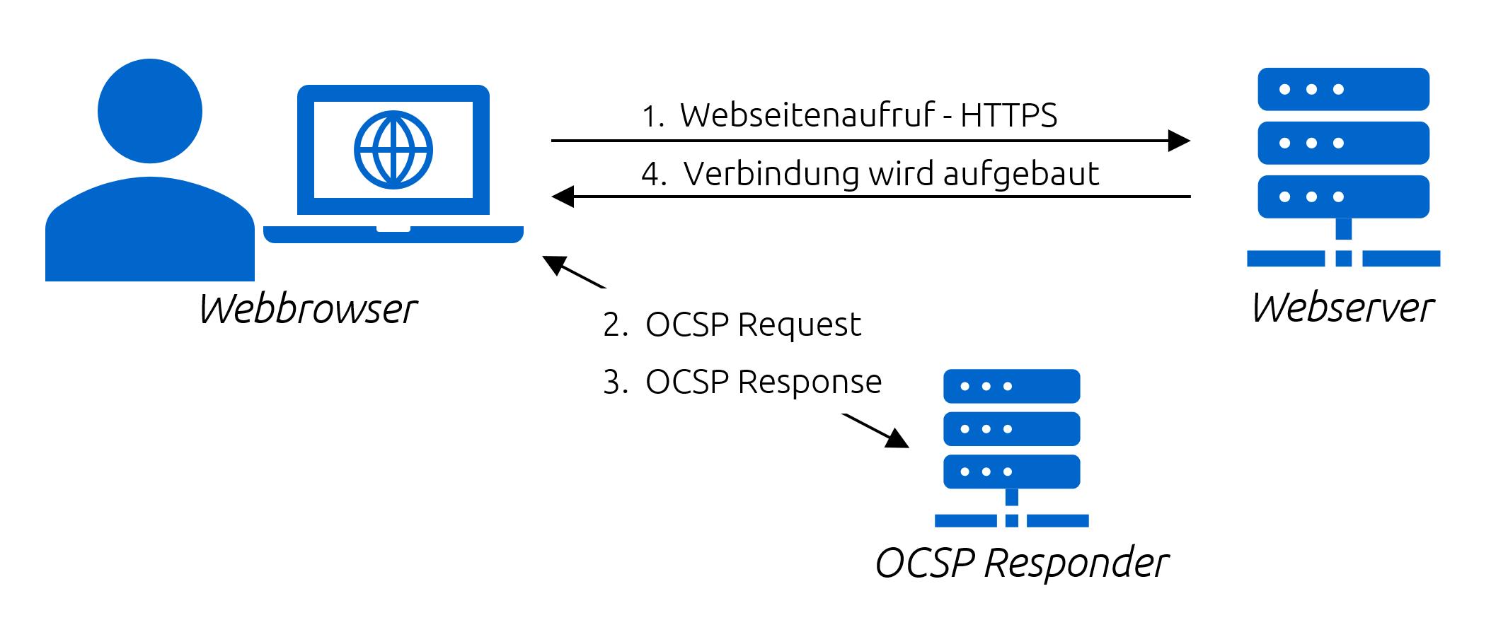 OCSP Schema