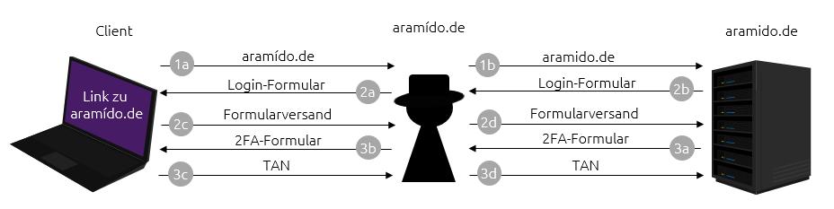 Ablauf einer FIDO2 Registration